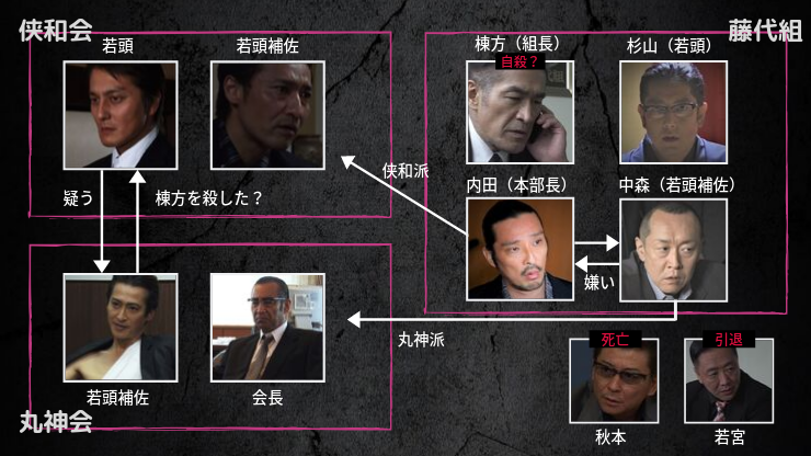 日本統一30 相関図